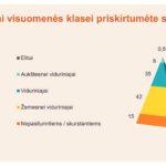 Viduriniajai klasei save priskiria kas trečias Lietuvos gyventojas