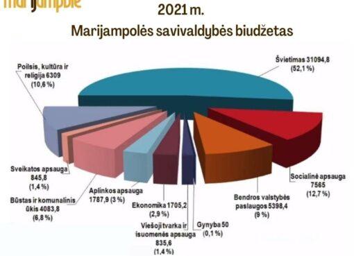 Patvirtintas 20201 m. Marijampolės savivaldybės biudžetas